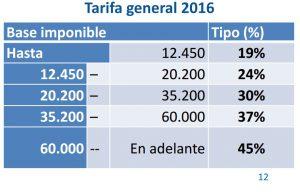 reforma_fiscal_2016_gobierno_bis