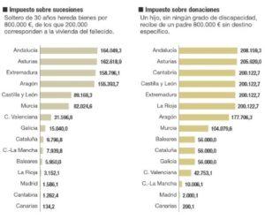 El IMPUESTO DE SUCESIONES Y DONACIONES