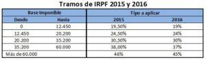 tablas-del-ahorro-irpf